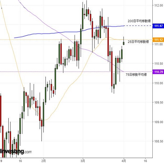 ドル円は111円台回復、ドルの上値余地拡大した感も(4/1夕)