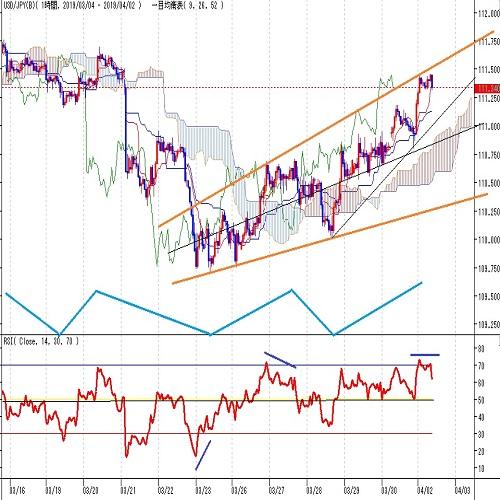 ドル円見通し 株高ドル高で25日からの揺れ返し上昇続くが、下落6日に対して戻りも6日目(4/2)