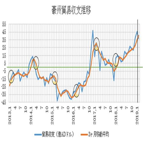 オーストラリアの2月貿易収支の予想(19/4/2)