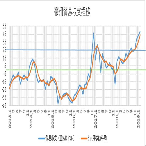 オーストラリアの2月貿易収支結果(19/4/3)