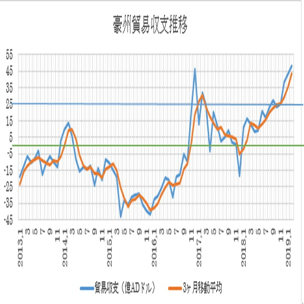 オーストラリアの2月貿易収支結果 2枚目の画像