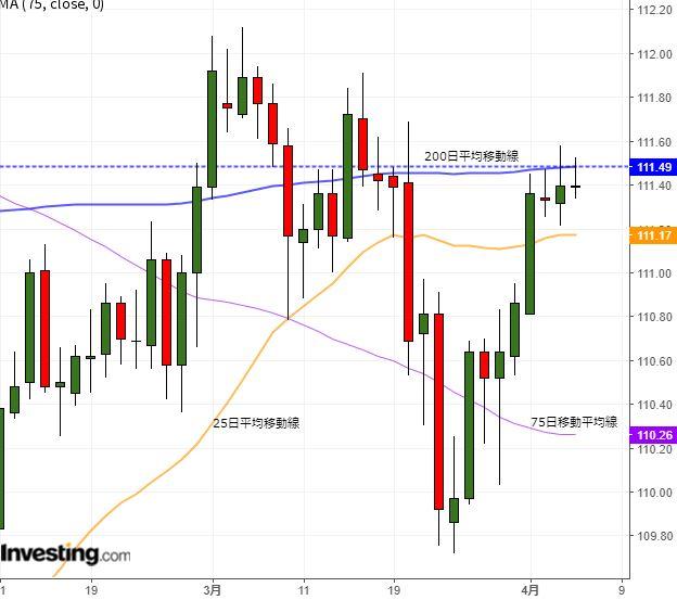 ドル円レンジ継続か、大詰めを迎える米中協議注視(4/4夕)