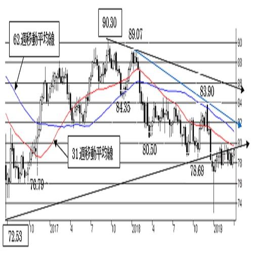 豪ドル/円、レンジ内で小じっかり。