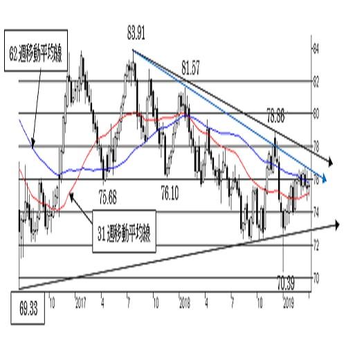 NZ/円、上下の抵抗を抜け切れない状態。一方向へ動き出す可能性にも注意。