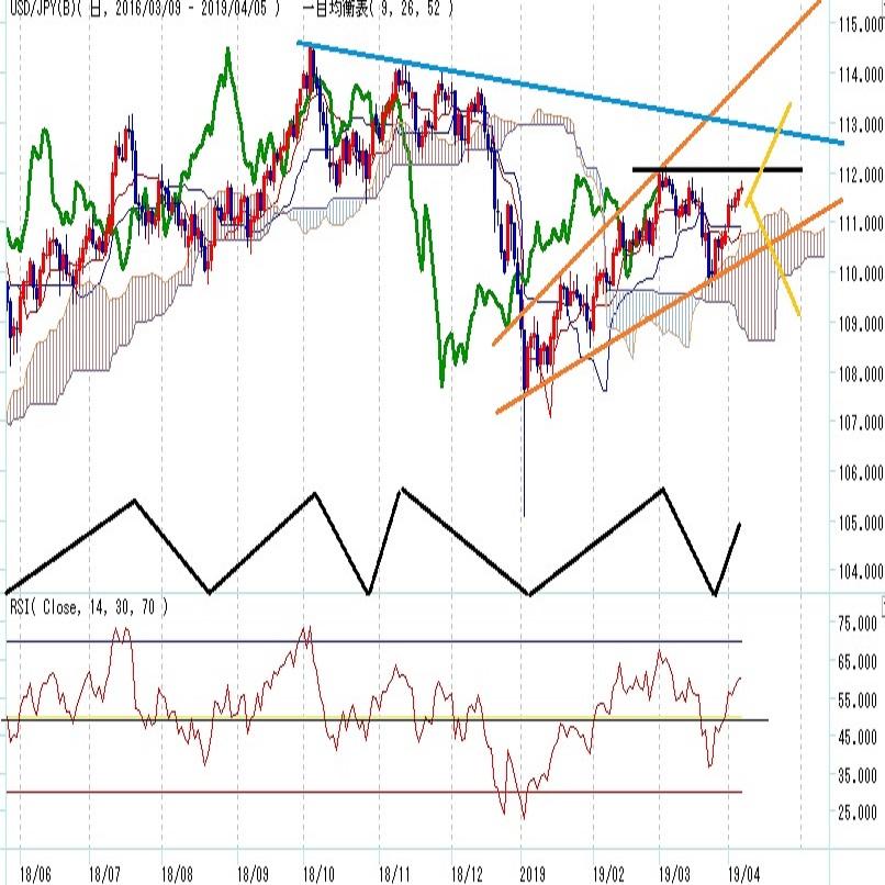 ドル円見通し 3月下落分の87%戻し。ダブルトップとなるか、米中協議不調も気になる展開(週報4月第2週)