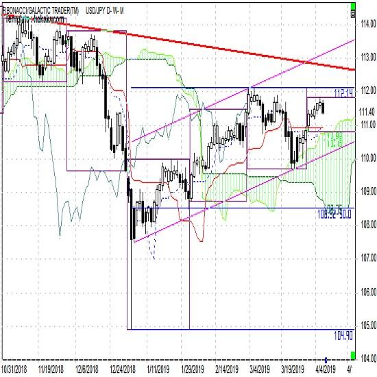 ドル円 上昇トレンドはそろそろ転換を迎えるか(週報4月第2週)