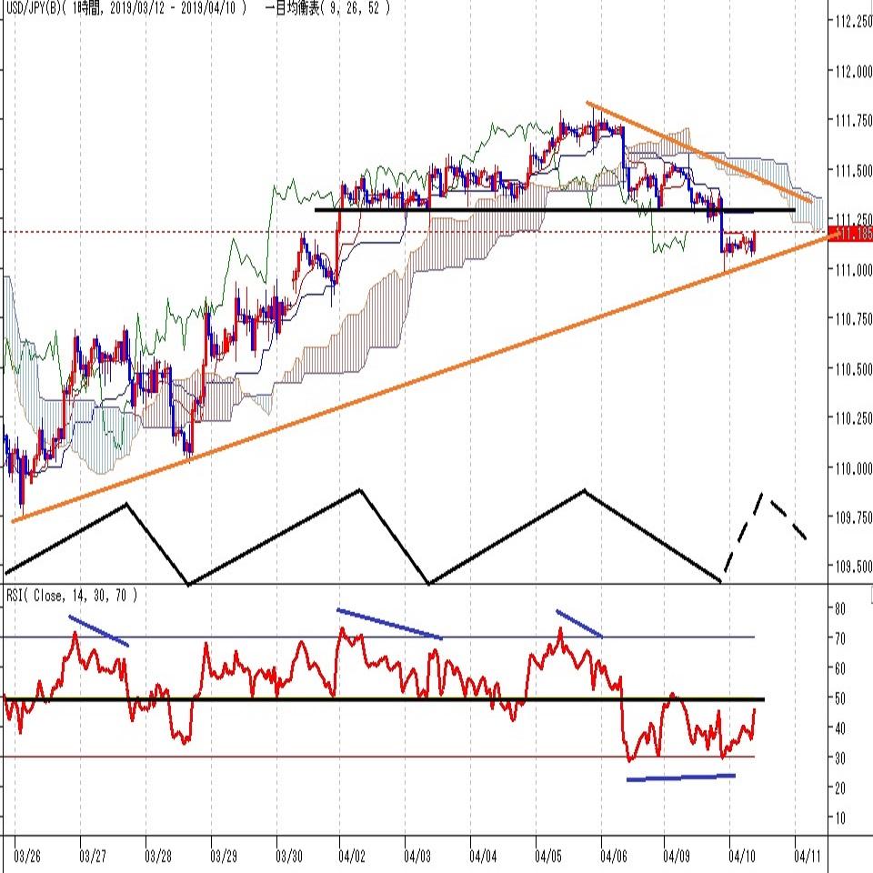 ドル円見通し 欧米貿易戦争激化懸念、リスク回避感強まる
