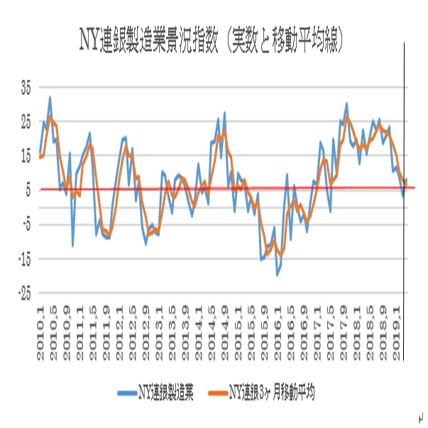 米4月NY連銀製造業景況指数予想 (19/4/12)