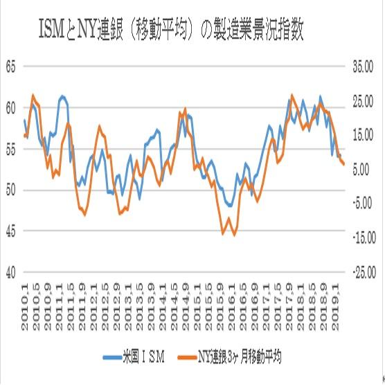 米4月NY連銀製造業景況指数予想 3枚目の画像