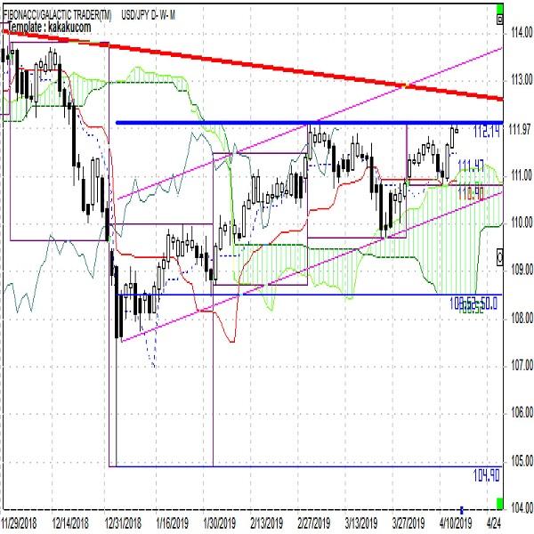 ドル円 為替条項懸念が上値を抑えるか(週報4月第3週)