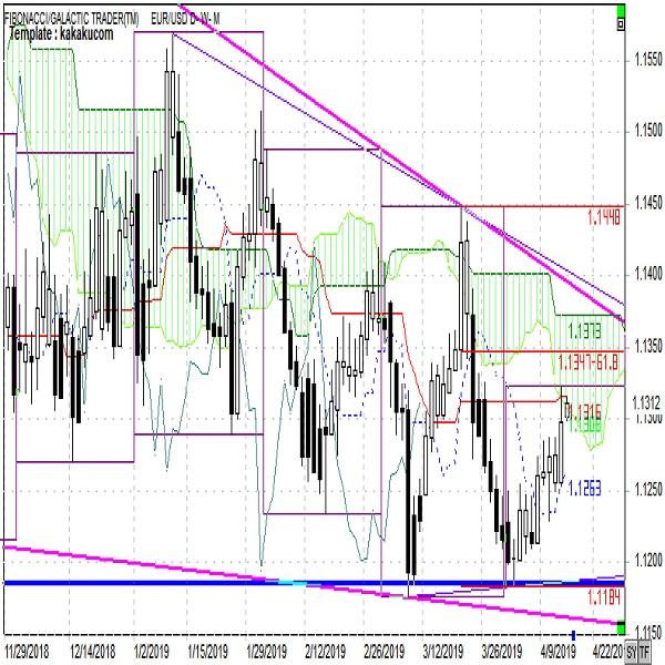 ユーロ週報 対ドル、対円とも反転し下げやすい(4月第3週)