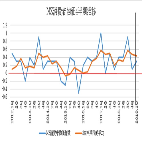 NZ第1・四半期消費者物価指数予想(19/4/16)