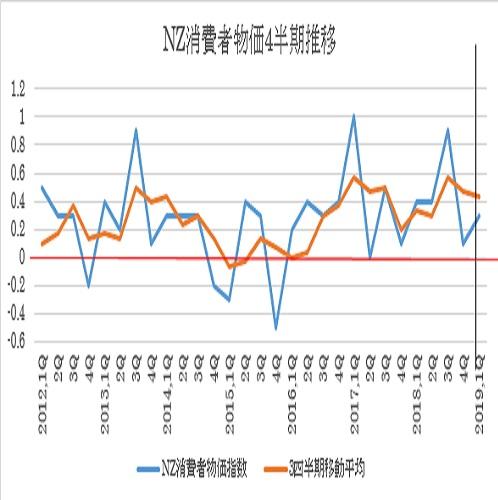 NZ第1・四半期消費者物価指数予想 2枚目の画像