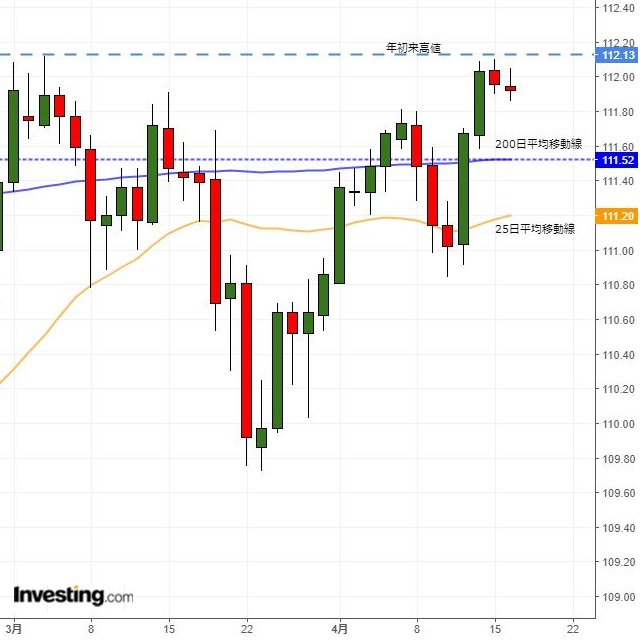 ドル円レンジ取引継続か、日米貿易協議に依然注目(4/16夕)