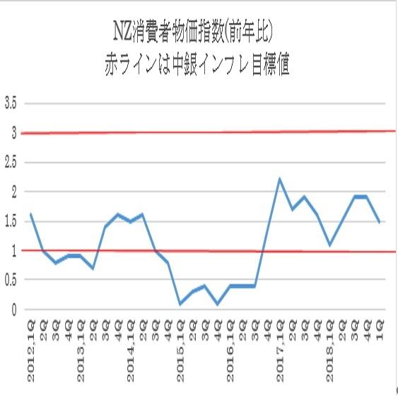NZ第1・四半期消費者物価指数結果(19/4/17)