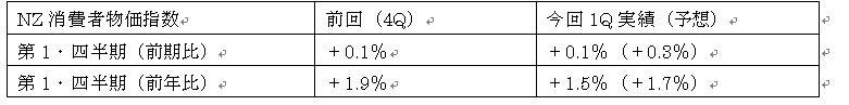 NZ第1・四半期消費者物価指数結果