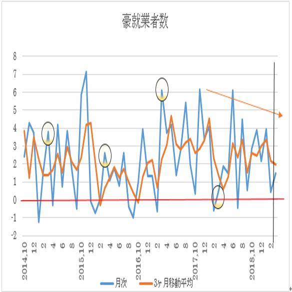 オーストラリア 3月失業率予想(19/4/17)
