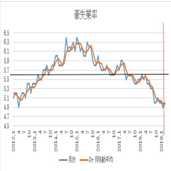 オーストラリア 3月失業率予想 3枚目の画像