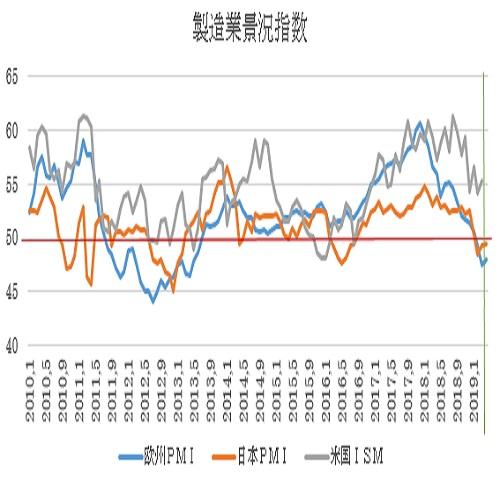 ユーロ圏4月PMI景況指数速報値予想(19/4/18)