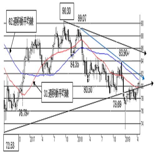 豪ドル/円、上値余地を探る動き。短期は強気。78円割れで下値リスクが点灯。