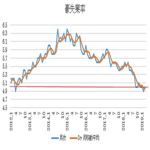 オーストラリア 3月失業率結果(19/4/18)