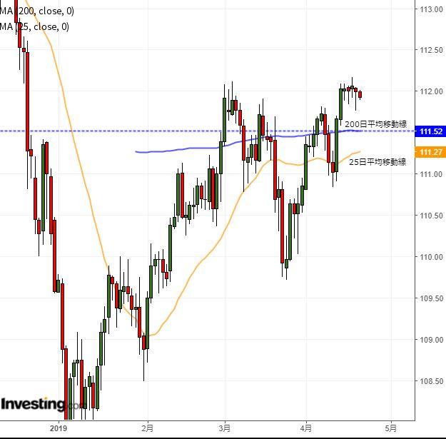 主要な欧米市場は休場、ドル円はレンジ継続の見込み(4/19夕)