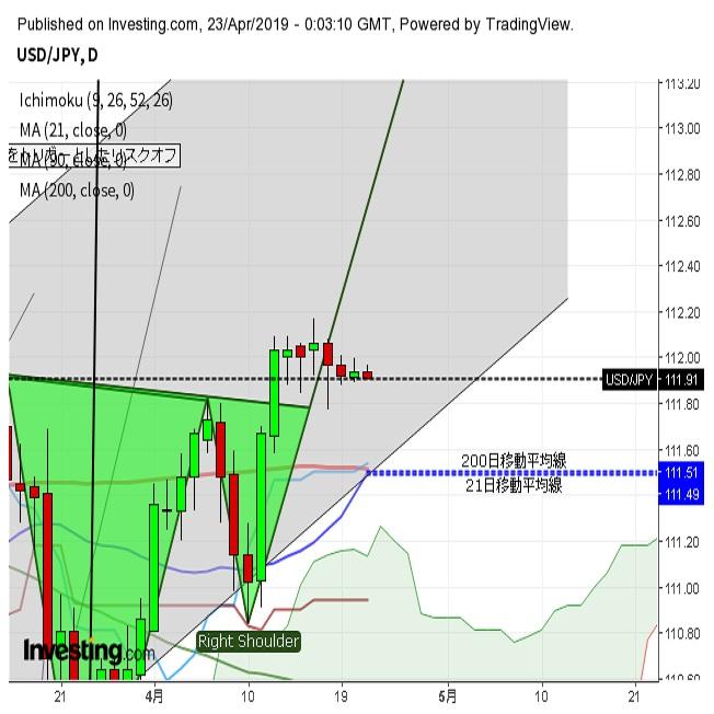 ドル円 小動き継続の中、まもなくゴールデンクロス現出か(4/23)