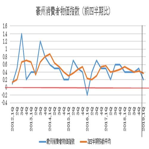 豪州2019年第1四半期消費者物価指数予想(4/23)