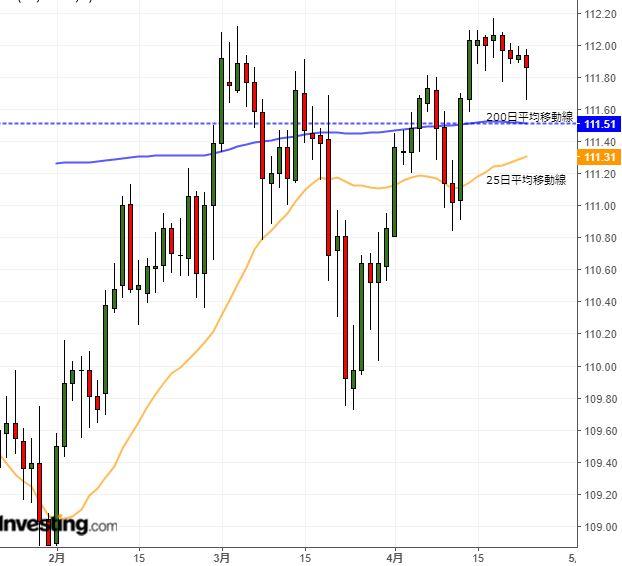 ドル円レンジ取引継続の公算、ただリスクは円高か(4/23夕)