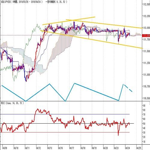 ドル円見通し 4月17日高値の後は伸びず、安値切り下がりに(4/24)