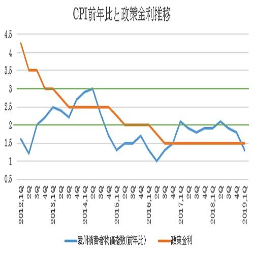 オーストラリア2019年第1・四半期消費者物価指数結果(19/4/24)