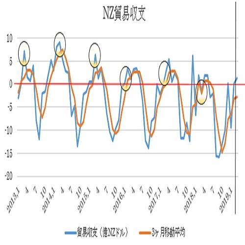 ニュージーランド3月貿易収支予想(19/4/24)