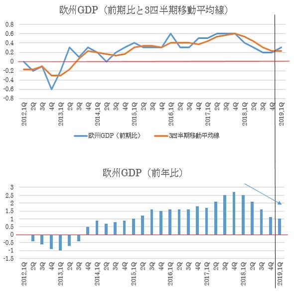 ユーロ圏第1四半期GDP速報値の予想(19/4/26)