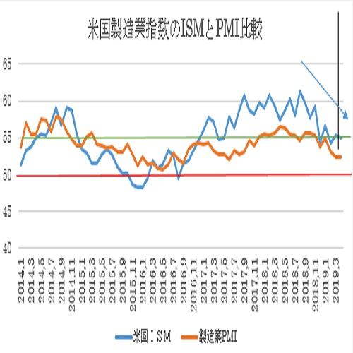 米4月ISM製造業景況指数の予想(19/4/26)