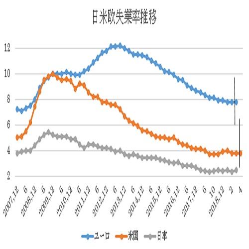 米4月雇用統計関連指標の予想(19/4/26)