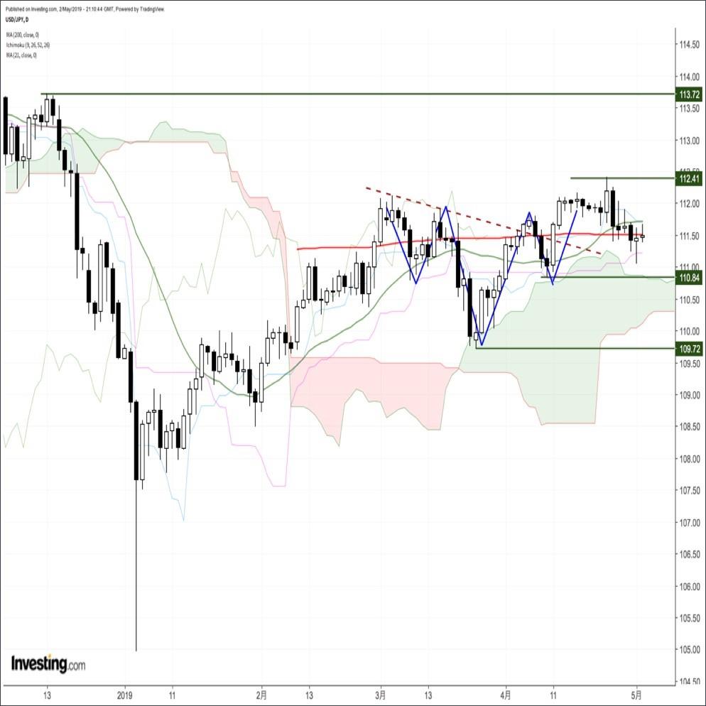 ドル円、米金利上昇→リスクオフ再燃への連想から上値の重い展開(5/3朝)