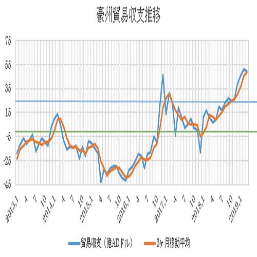 オーストラリアの3月貿易収支結果(19/5/7)