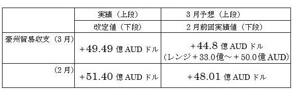 オーストラリアの3月貿易収支結果