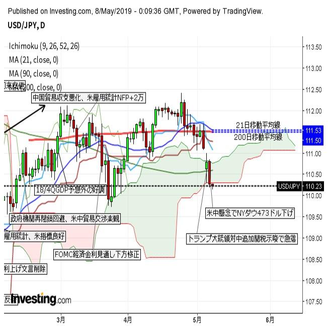 ドル円下落 米中貿易交渉難航でリスク回避の動き(5/8朝)
