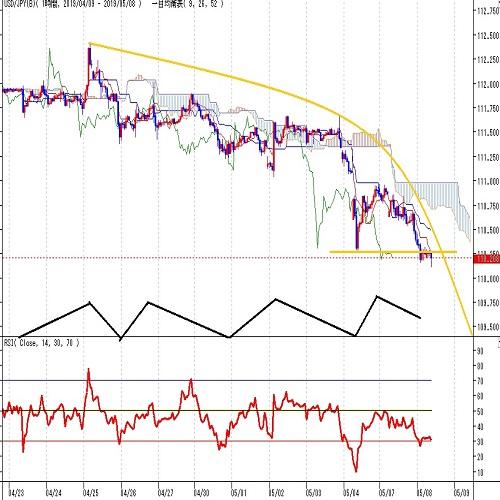 ドル円見通し 米中協議決裂懸念拡大で一段安、3月25日安値へ徐々に迫る(5/8)