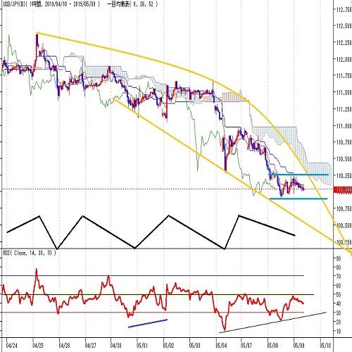 ドル円見通し 米中協議決裂懸念継続で円高基調(5/9)