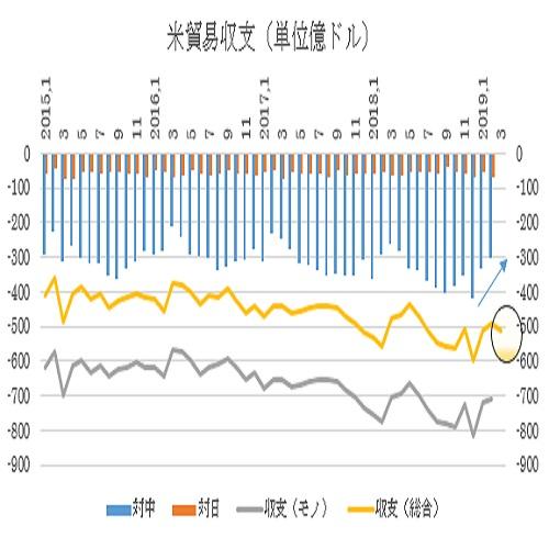 アメリカ3月貿易収支予想(19/5/9)