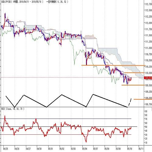 ドル円見通し 米中協議始まる、進捗状況と結果待ちの中で3月25日安値を割り込む(5/10)