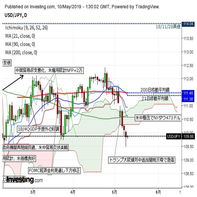 ドル円米関税引き上げ発動を前にじり高(5/10午前)