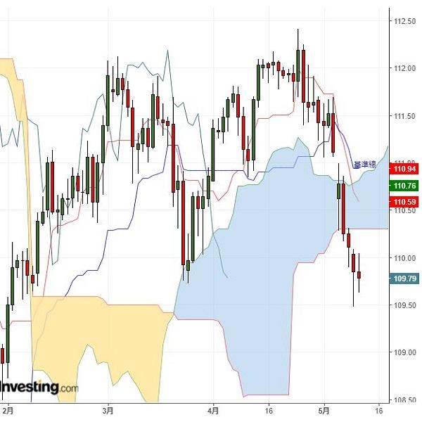 ドル円見通し 米中情勢を注視、ドル続落の可能性も(5/10夕)