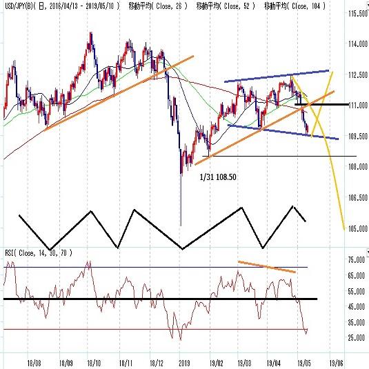 ドル円見通し 米国の対中関税全面化、市場は受け止めきれるか?(週報5月第2週)