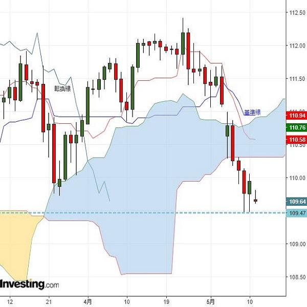 米貿易要因を引き続き注視、ドル円は円高リスク残る(5/13夕)