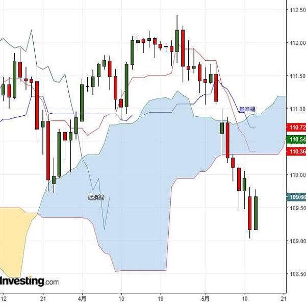 株価の動き次第だが、ドル円はドル戻り歩調か(5/14夕)
