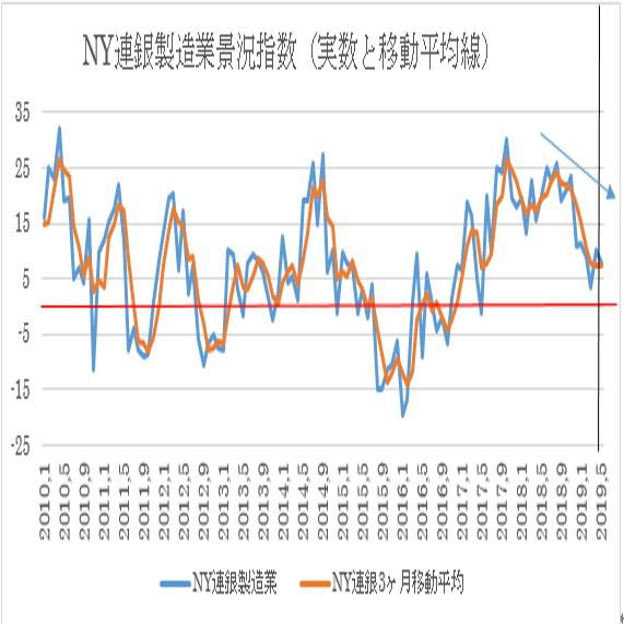 米5月NY連銀製造業景況指数予想(19/5/15)