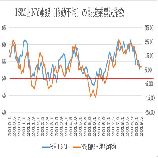 米5月NY連銀製造業景況指数予想 3枚目の画像